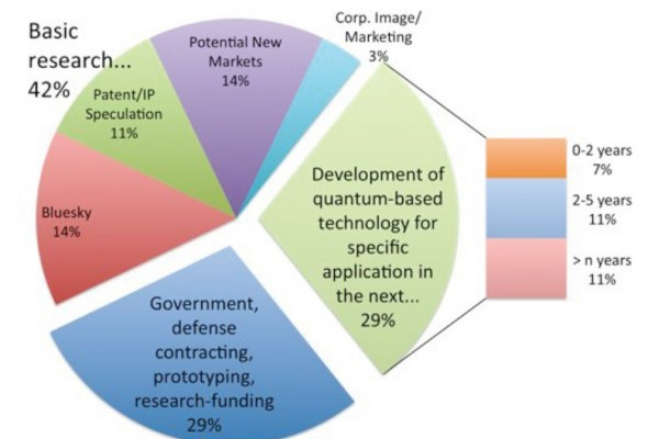 Quantum Information Technology and Industry