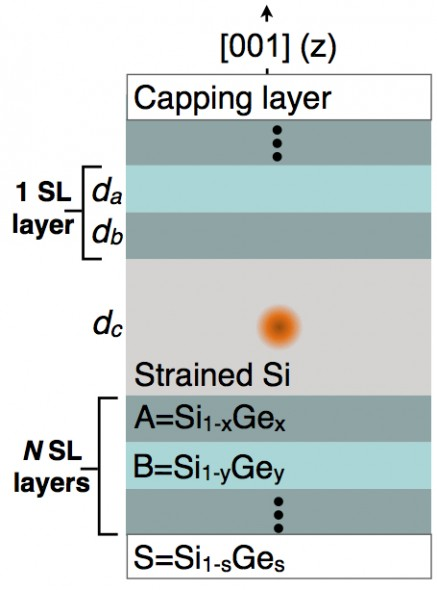 A system where a phonon-analog of cavity-QED can be realized. Here a donor atom such as Phosphorous is placed in a SiGe acoustic distributed Bragg reflector (DBR) cavity.