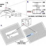 The Physics arXiv Blog highlights the acceptor:Si quantum phonodynamics preprint