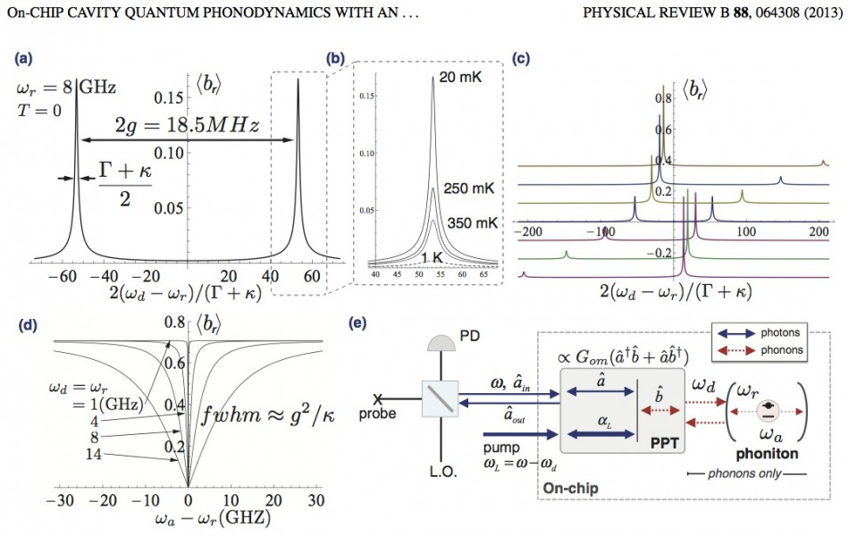 Phonon amplitude through nanomechanical cavity - acceptor qubit system as a function of probe frequency, detuning, and temperature.