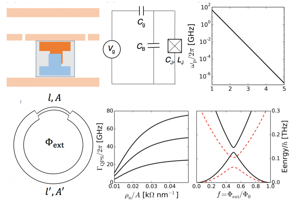 Top: A fully epitaxial, parallel-plate super-silicon transmon qubit. Bottom: The phase-slip qubit is a natural in superconducting-semiconductors due to their large intrinsic kinetic inductance.