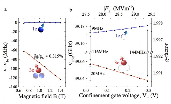 (a) Magnetic field dependence of the resonance frequency of the one- and three-electron qubit. (b) Gate tuned electric field control over the valley g-factor at B_0 = 1.4015 T.