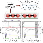 Always-on Exchange-ONly (AEON) spin-based qubits