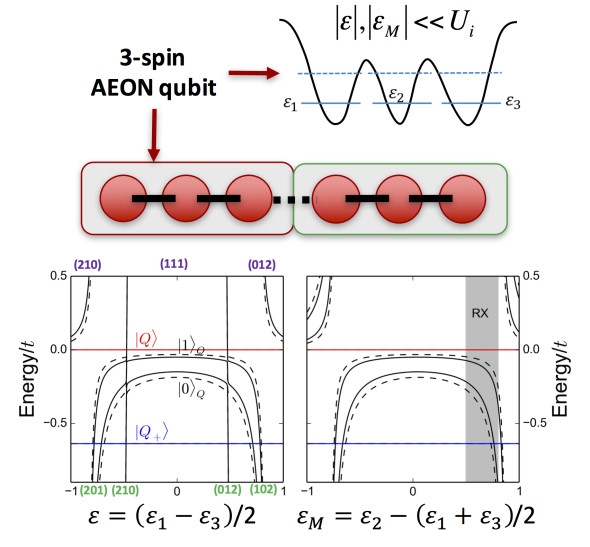Top: 2 encoded AEON in qubits in 6 physical spin qubits (such as a single electron in a quantum dot). Bottom: sweet spots for both detuning parameters affecting the dot energy levels offering flat response to small changes in the gate potentials
